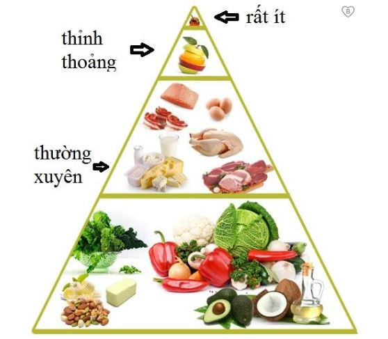 phuong-phap-giam-can-low-carb